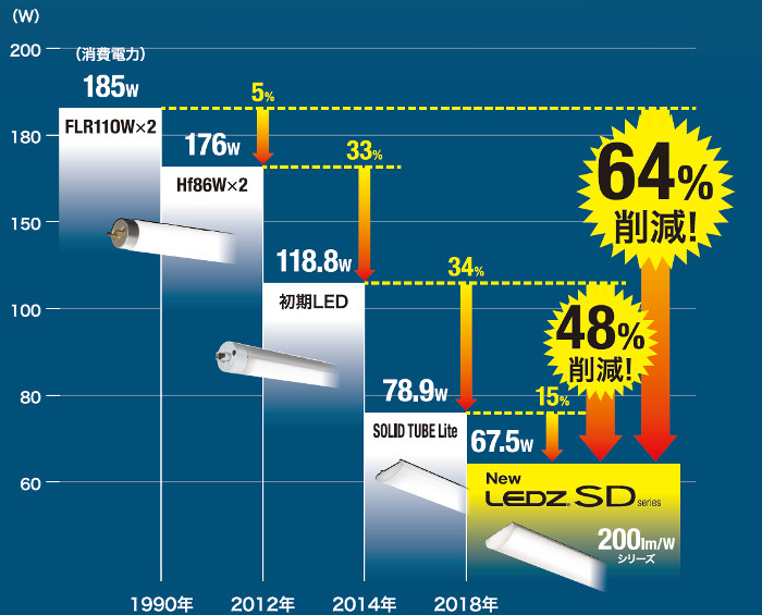 照明器具の消費電力の推移