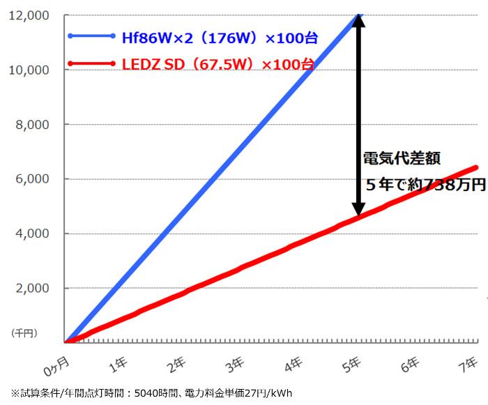 コストシミュレーション従来光源Hf86W×2SDシリーズ