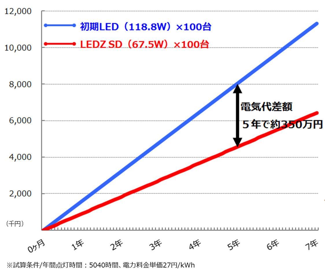コストシミュレーション初期LEDSDシリーズ