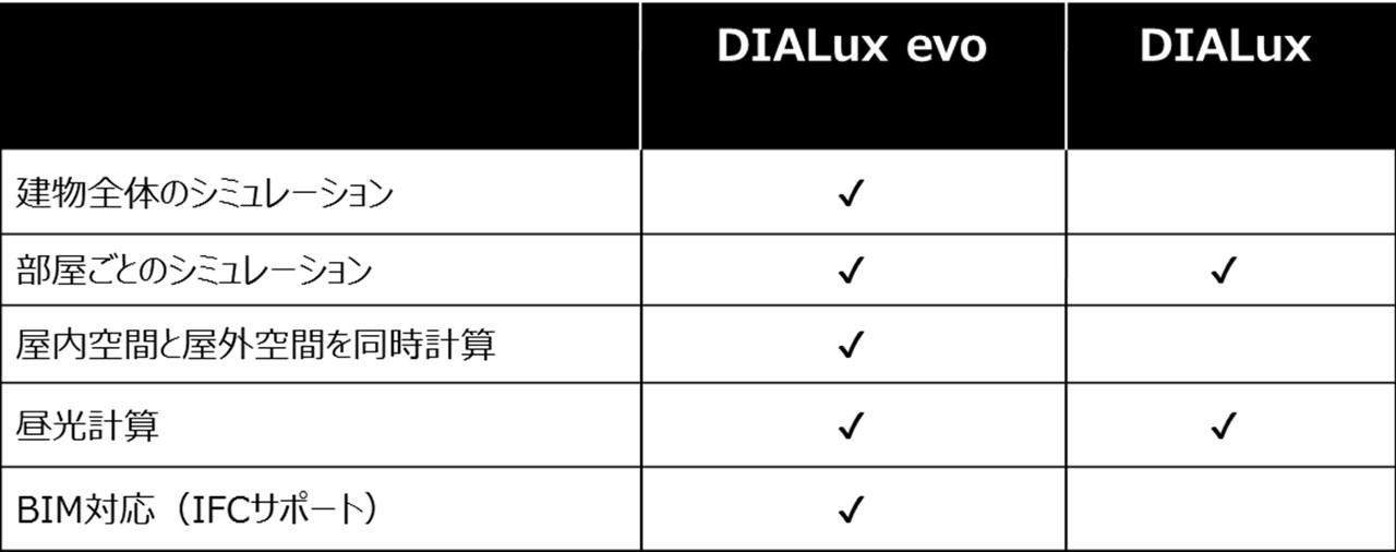 DIALux evoと従来のDIALuxの比較