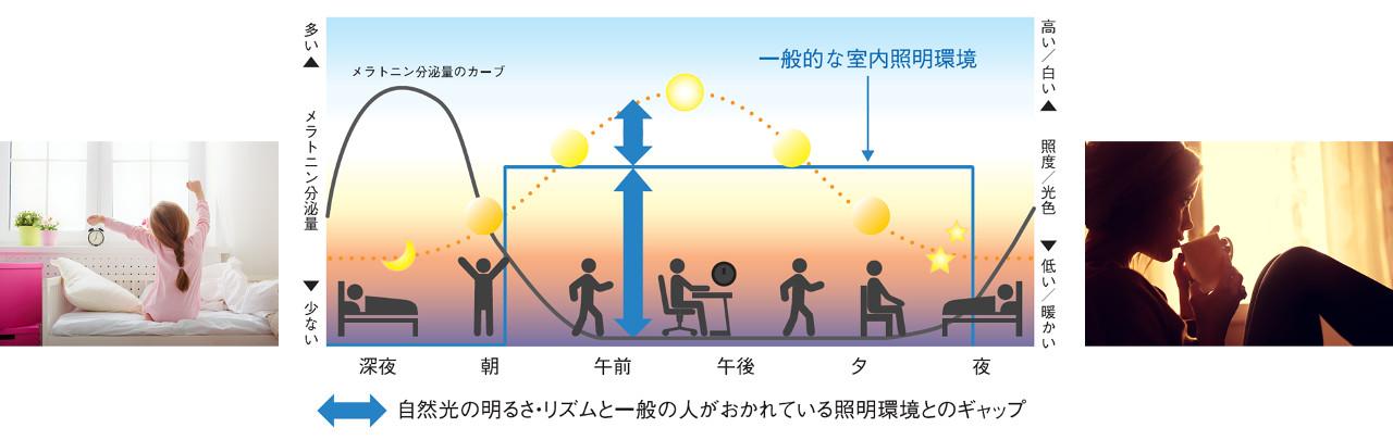 自然光の明るさ・リズムと一般の人がおかれている照明環境とのギャップ