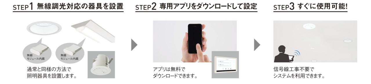 シンプル3STEP