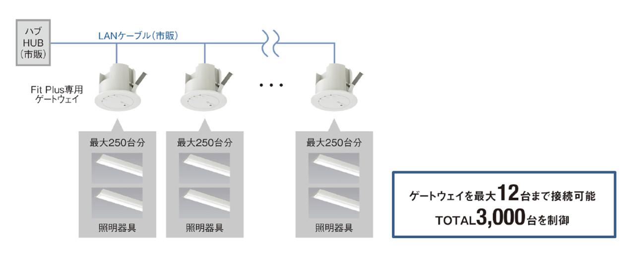無線調光「Smart LEDZ Fit Plus」で3,000台の照明を制御