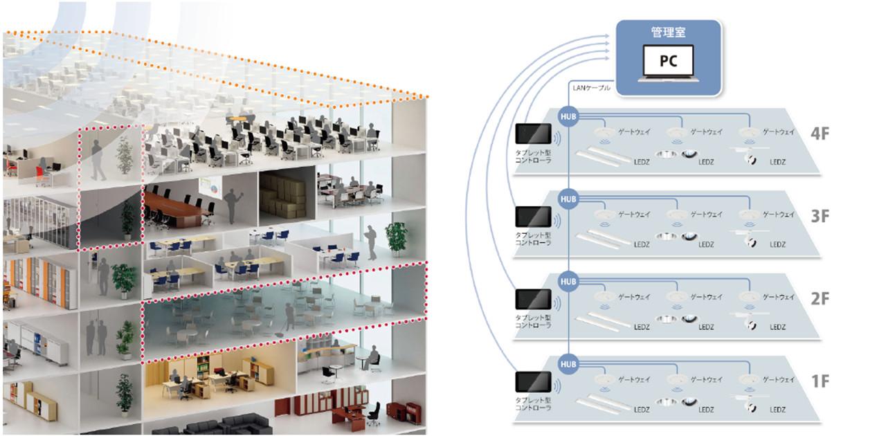 一元管理ソフトを使えば最大30,000台の照明器具が一括制御可能