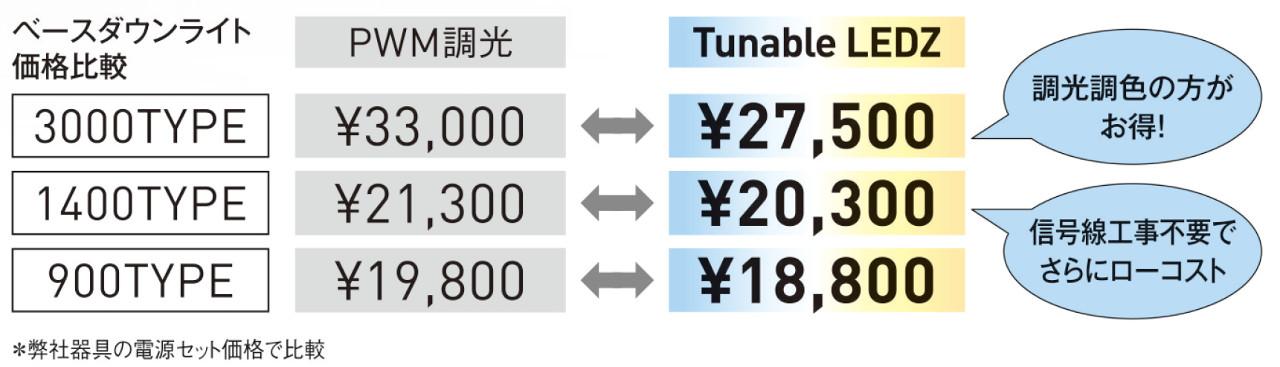 調光調色器具が、従来の有線調光・PWM・位相制御より低価格