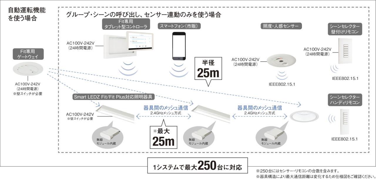 無線調光「Smart LEDZ Fit」システム構成図