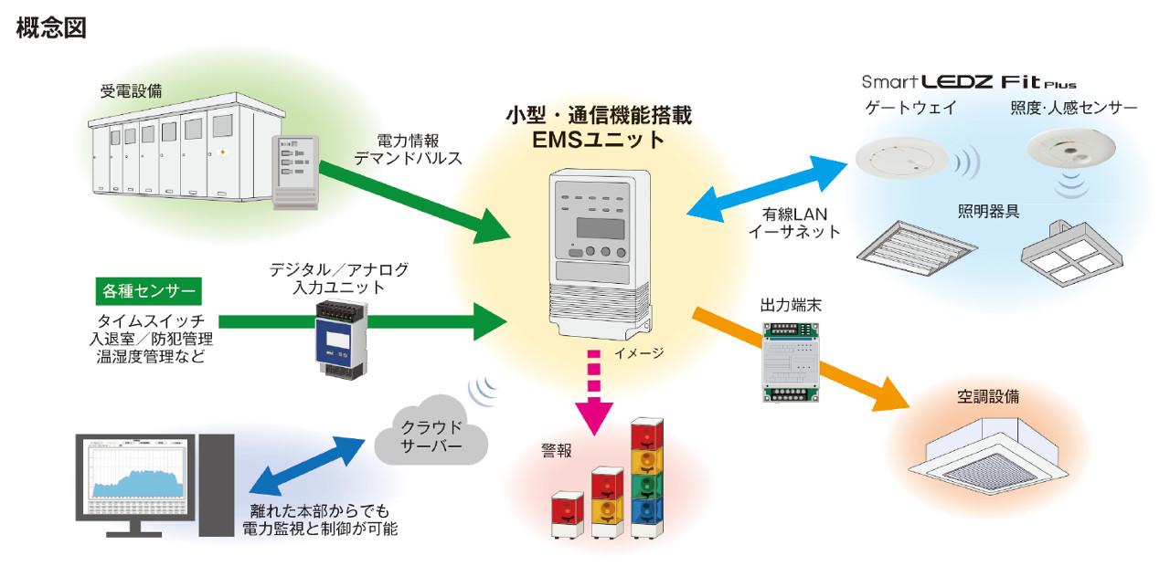 拡張オプションEMSユニットでデマンド、各種センサーと連動(概念図)