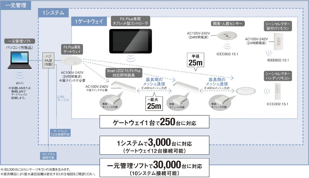 無線調光「Smart LEDZ Fit Plus」システム構成図