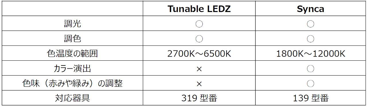 調光調色「Tunable LEDZ」と「Synca」の比較